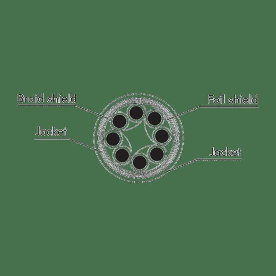 Immagine di Sezione del Cavo Ethernet CAT7 SFTP Con Guaina PUR