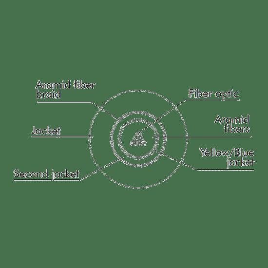 Immagine di Sezione dei Cavi In Fibra Ottica Single-Mode Infrangibili Multicore